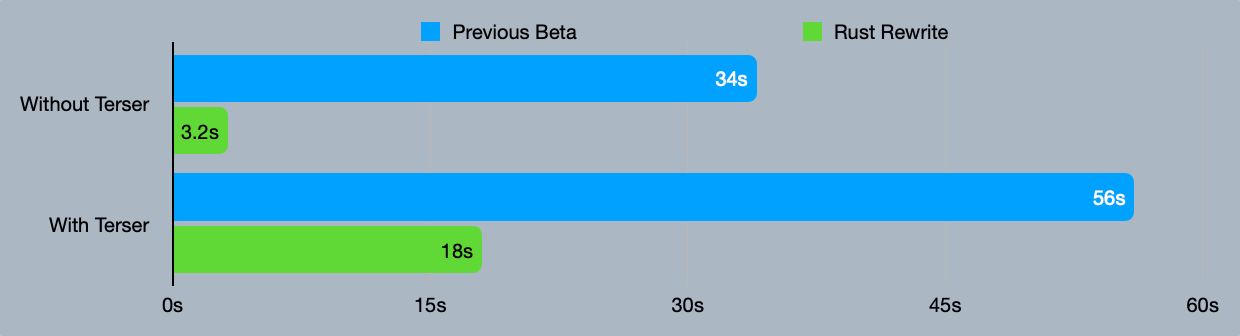 Chart showing performance of previous beta vs rust rewrite. Without terser, previous beta took 34s and the rust rewrite took 3.2s. With terser, the previous beta took 56s and the rust rewrite took 18s.