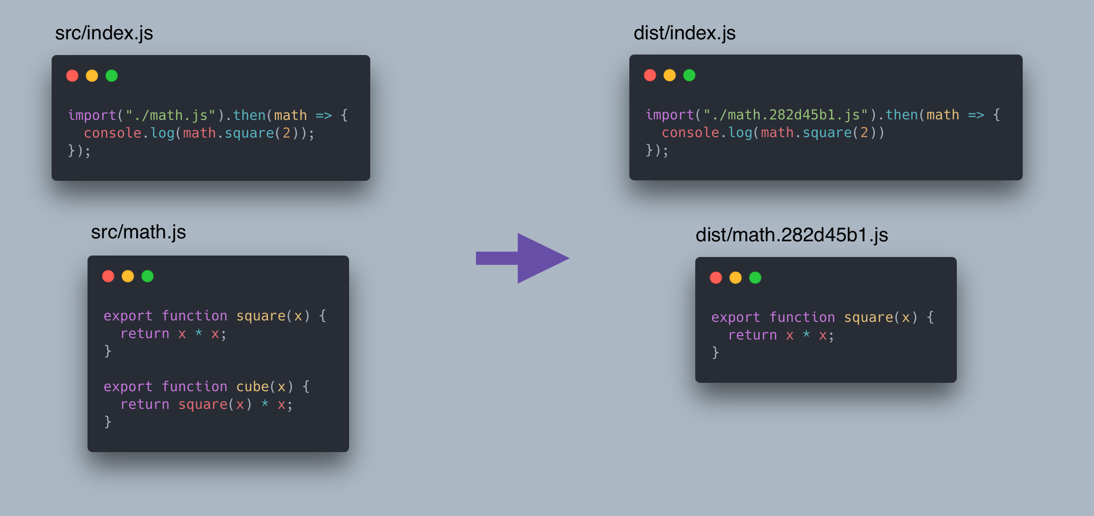 Example of tree shaking dynamic import